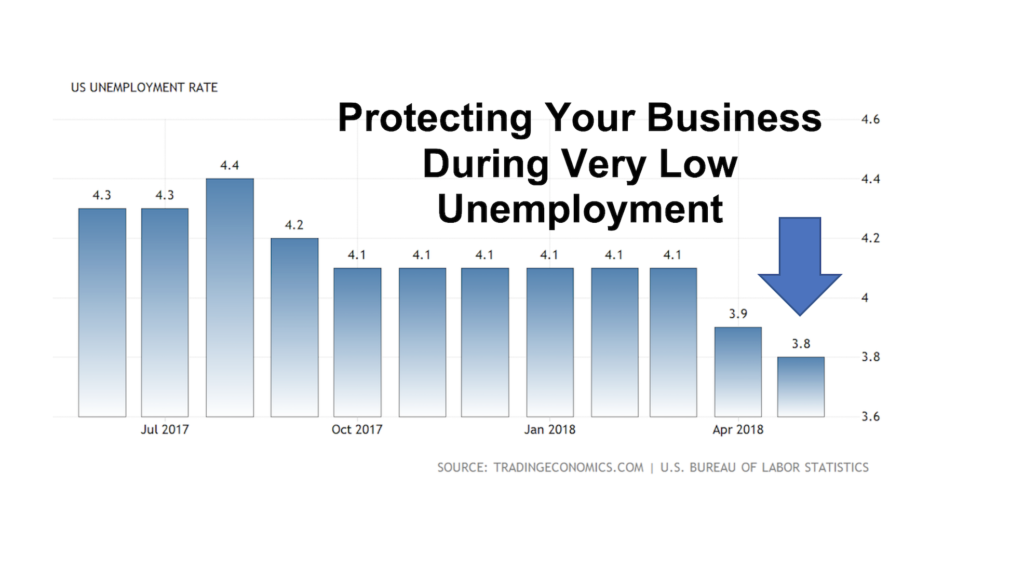 Protect your business during low unemployment